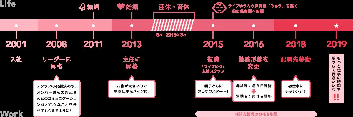 天野さんのライフチャート