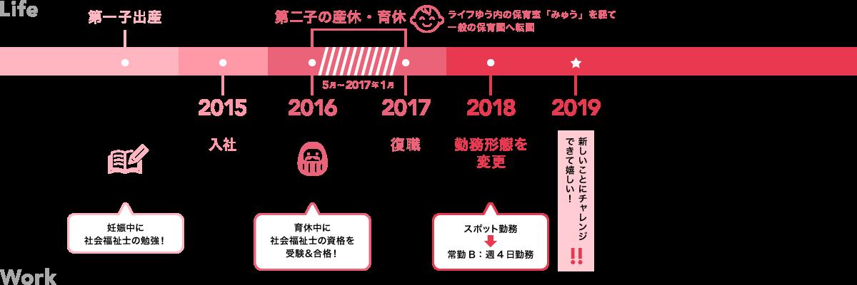 松代さんのライフチャート